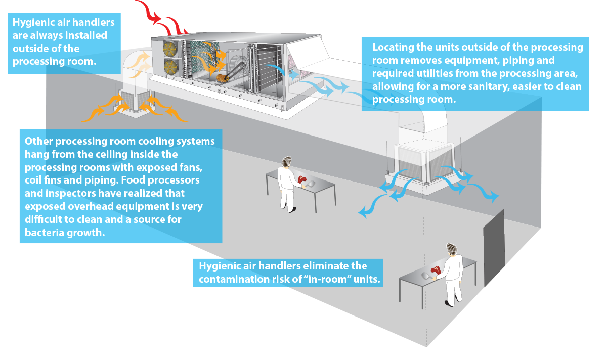 WR Hygienic Room Graphic